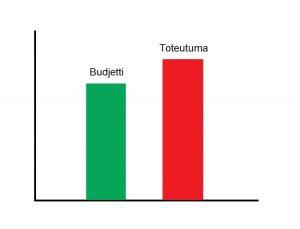 IT, budjetti vs toteuma