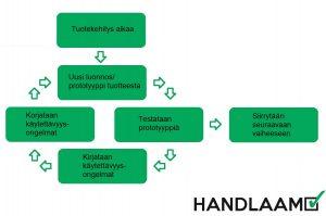 Käyttäjäkeskeinen suunnitteluprosessi