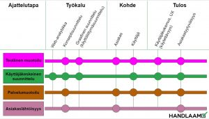Käyttäjäkeskeinen suunnittelu ja muita samantyylisiä menetelmiä vertailussa.